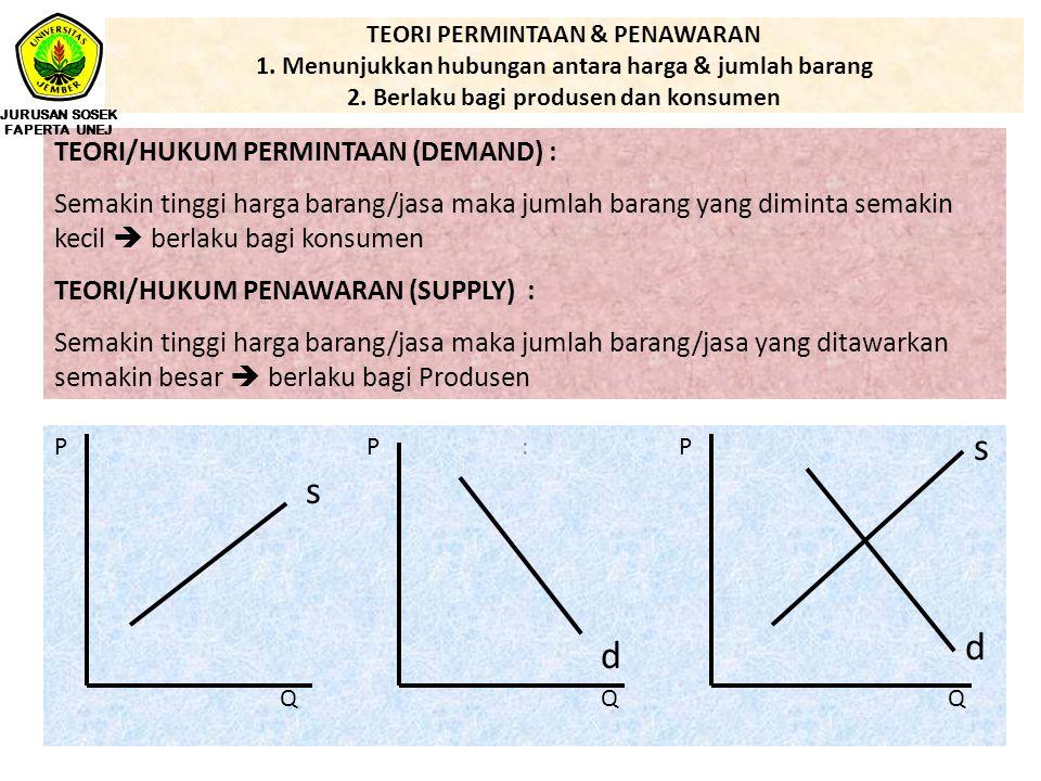 s s d d TEORI/HUKUM PERMINTAAN (DEMAND) :