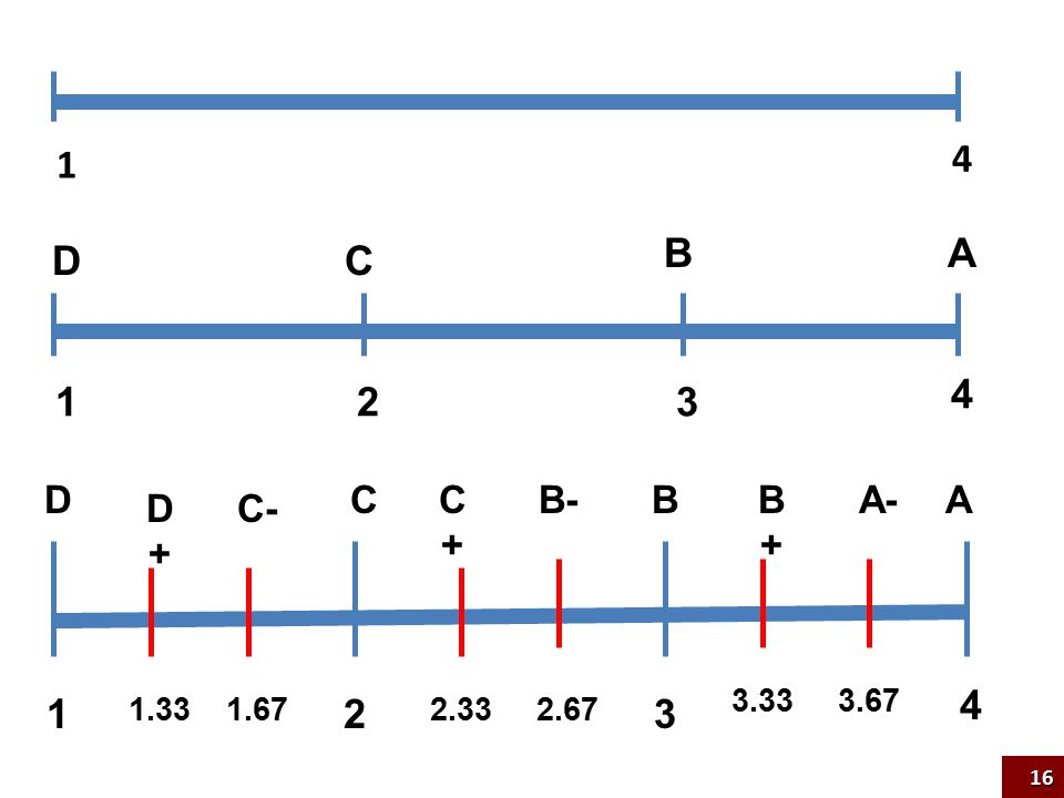 1 4 1 2 3 4 D C B A 1 2 3 4 D D+ C- C C+ B- B B+ A- A 1.33 1.67 2.33