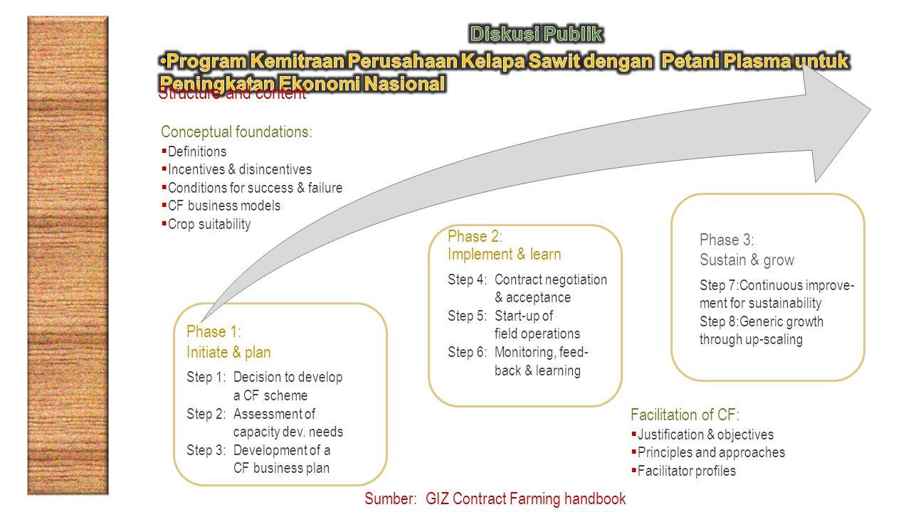 Diskusi Publik Program Kemitraan Perusahaan Kelapa Sawit dengan Petani Plasma untuk Peningkatan Ekonomi Nasional.
