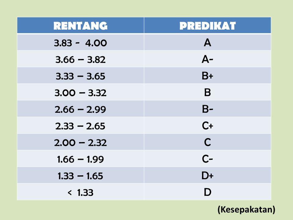 RENTANG PREDIKAT 3.83 - 4.00 A 3.66 – 3.82 A- 3.33 – 3.65 B+