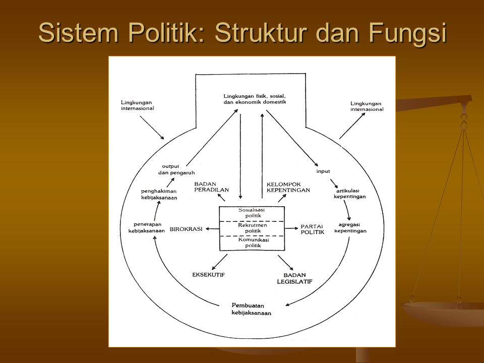 Sistem Politik: Struktur dan Fungsi