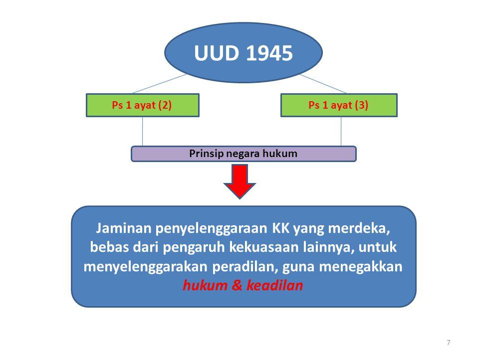 UUD 1945 Ps 1 ayat (2) Ps 1 ayat (3) Prinsip negara hukum.