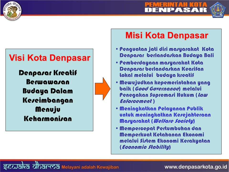 Misi Kota Denpasar Visi Kota Denpasar