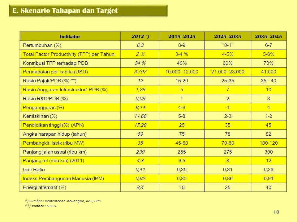 E. Skenario Tahapan dan Target