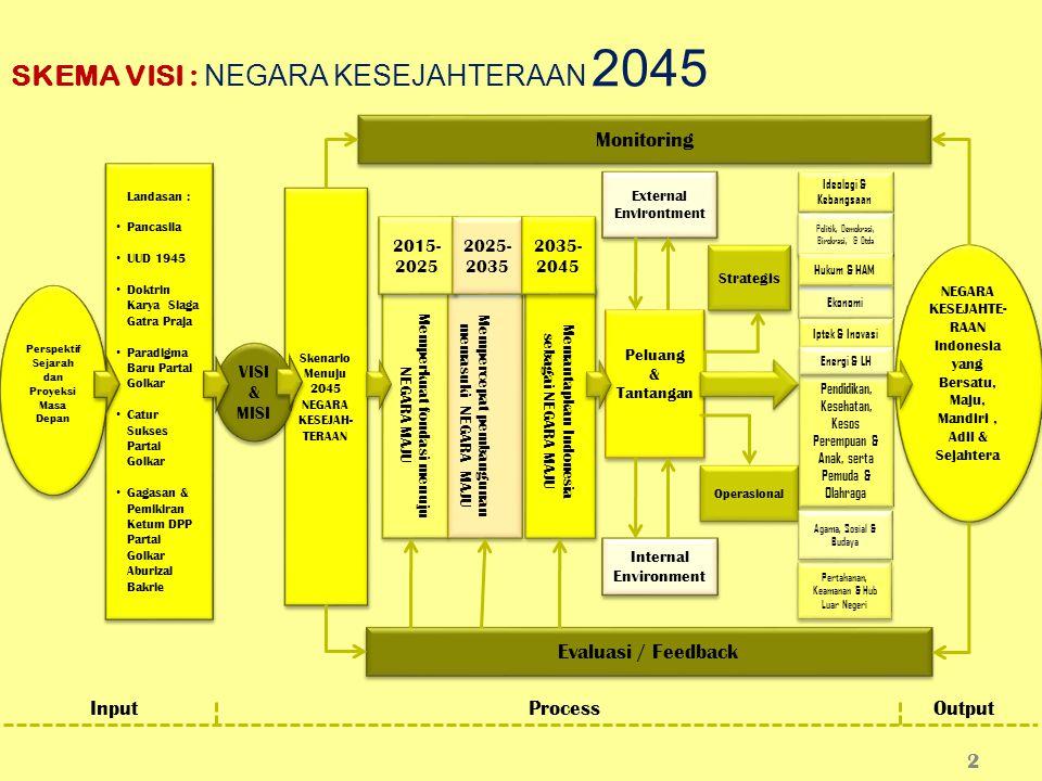 SKEMA VISI : NEGARA KESEJAHTERAAN 2045