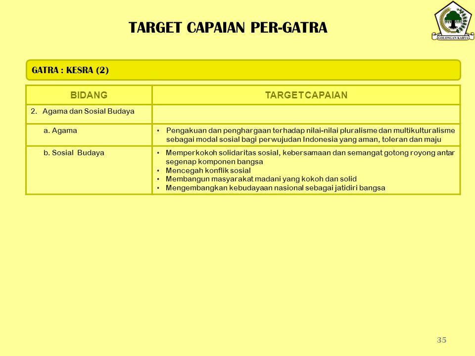TARGET CAPAIAN PER-GATRA