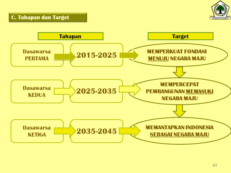 2015-2025 2025-2035 2035-2045 C. Tahapan dan Target Tahapan Target