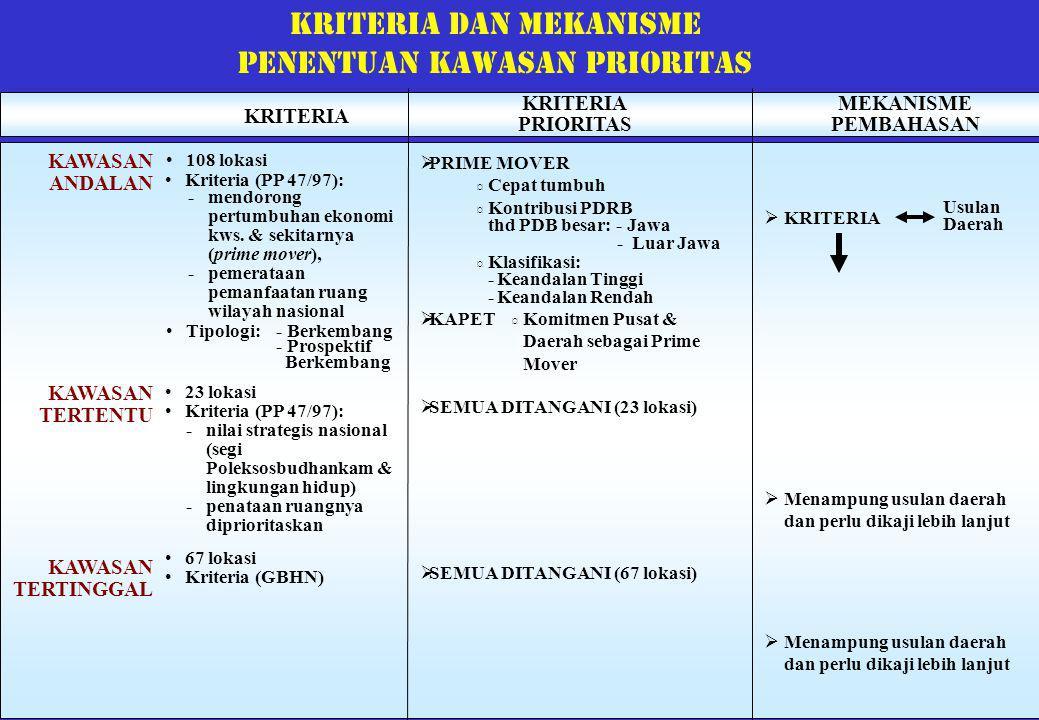 Kriteria dan mekanisme Penentuan kawasan prioritas