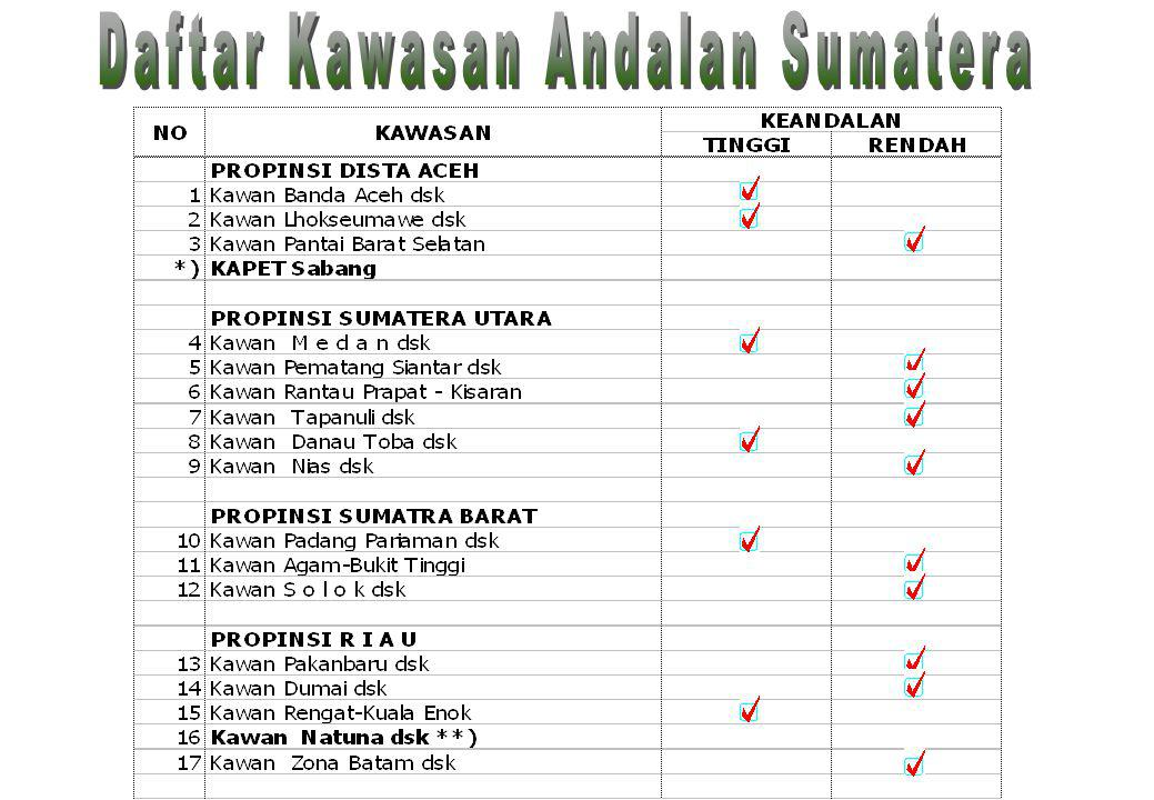 Daftar Kawasan Andalan Sumatera