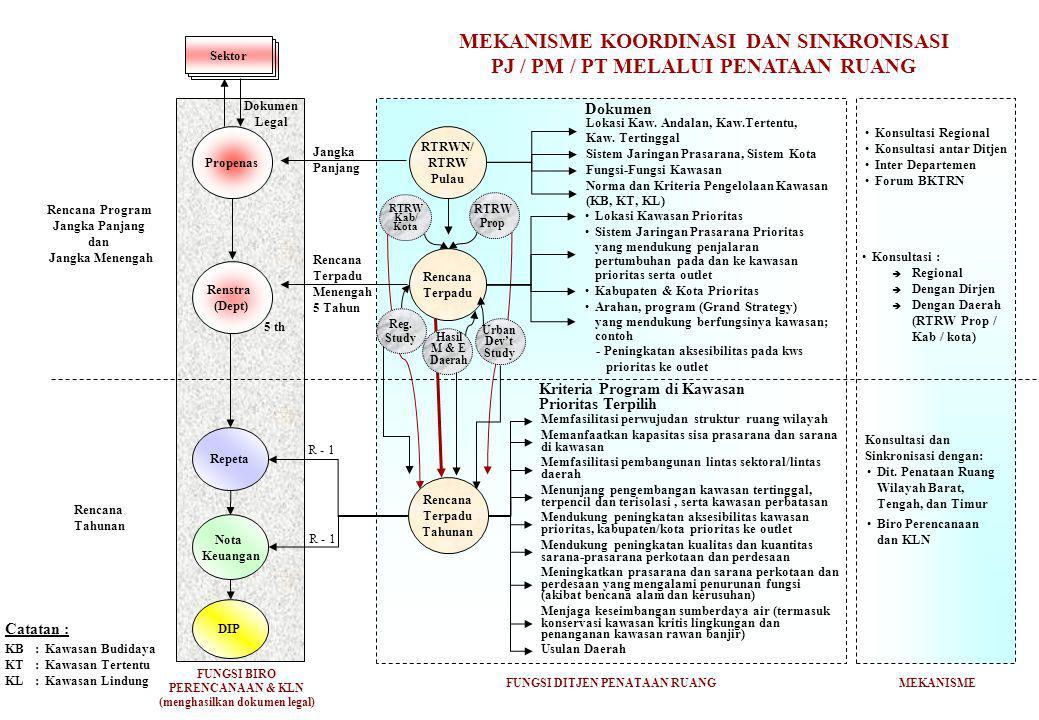MEKANISME KOORDINASI DAN SINKRONISASI PJ / PM / PT MELALUI PENATAAN RUANG