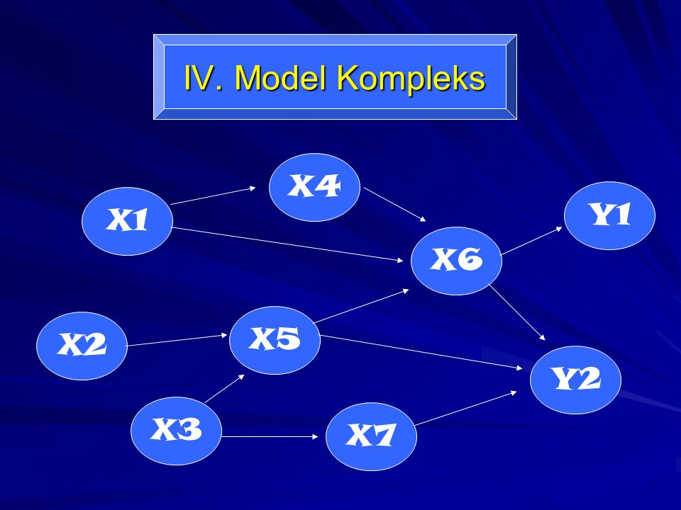 IV. Model Kompleks X4 Y1 X1 X6 X5 X2 Y2 X3 X7