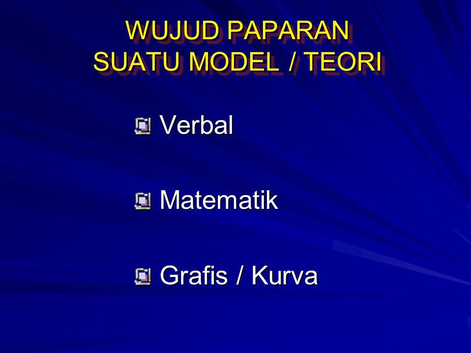 WUJUD PAPARAN SUATU MODEL / TEORI