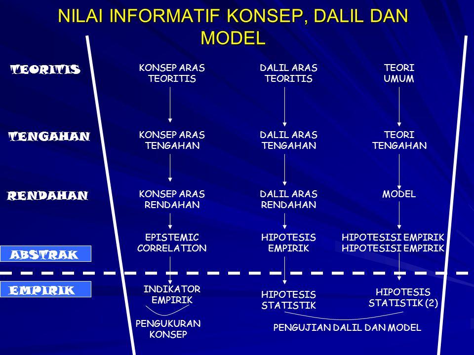 NILAI INFORMATIF KONSEP, DALIL DAN MODEL