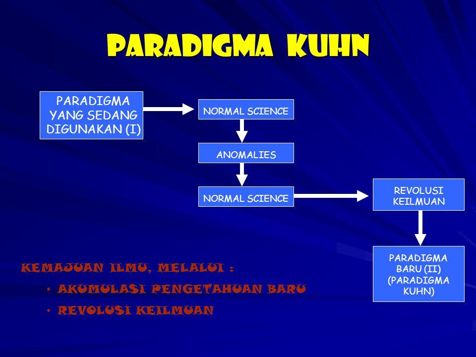 PARADIGMA KUHN PARADIGMA YANG SEDANG DIGUNAKAN (I)