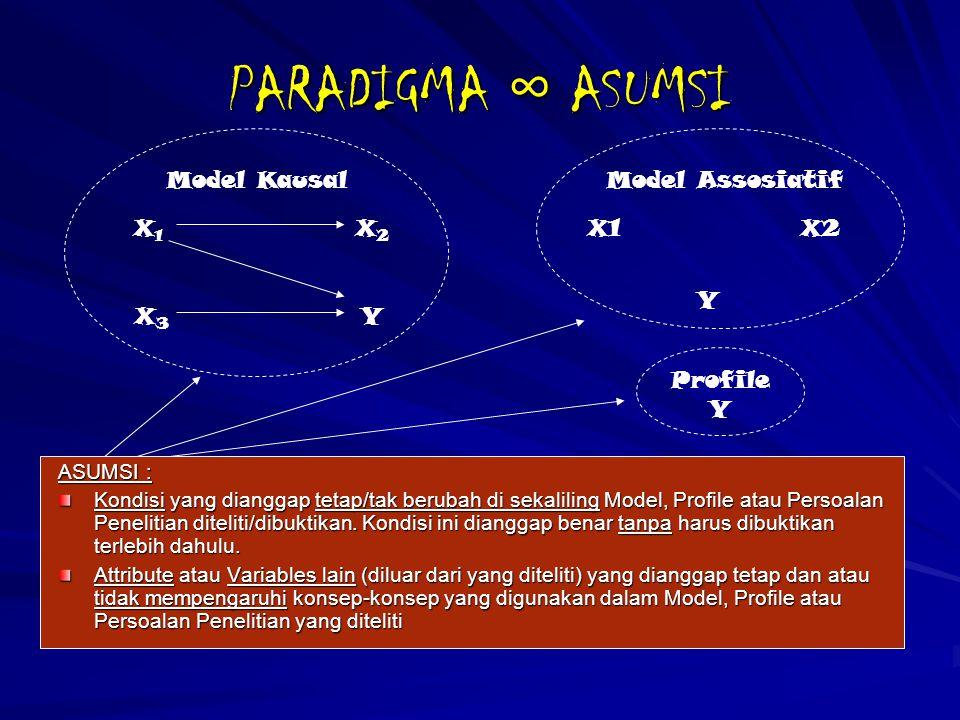 PARADIGMA ∞ ASUMSI Model Kausal Model Assosiatif X1 X2 X1 X2 Y X3 Y