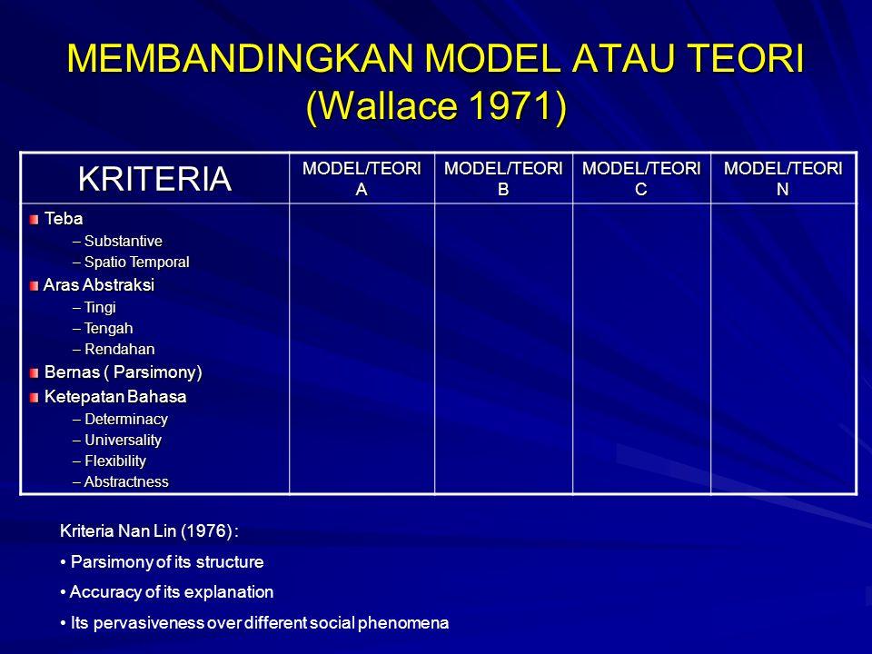 MEMBANDINGKAN MODEL ATAU TEORI (Wallace 1971)