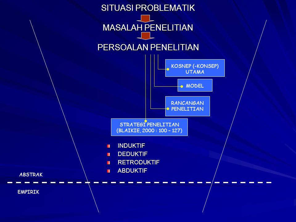 SITUASI PROBLEMATIK MASALAH PENELITIAN PERSOALAN PENELITIAN