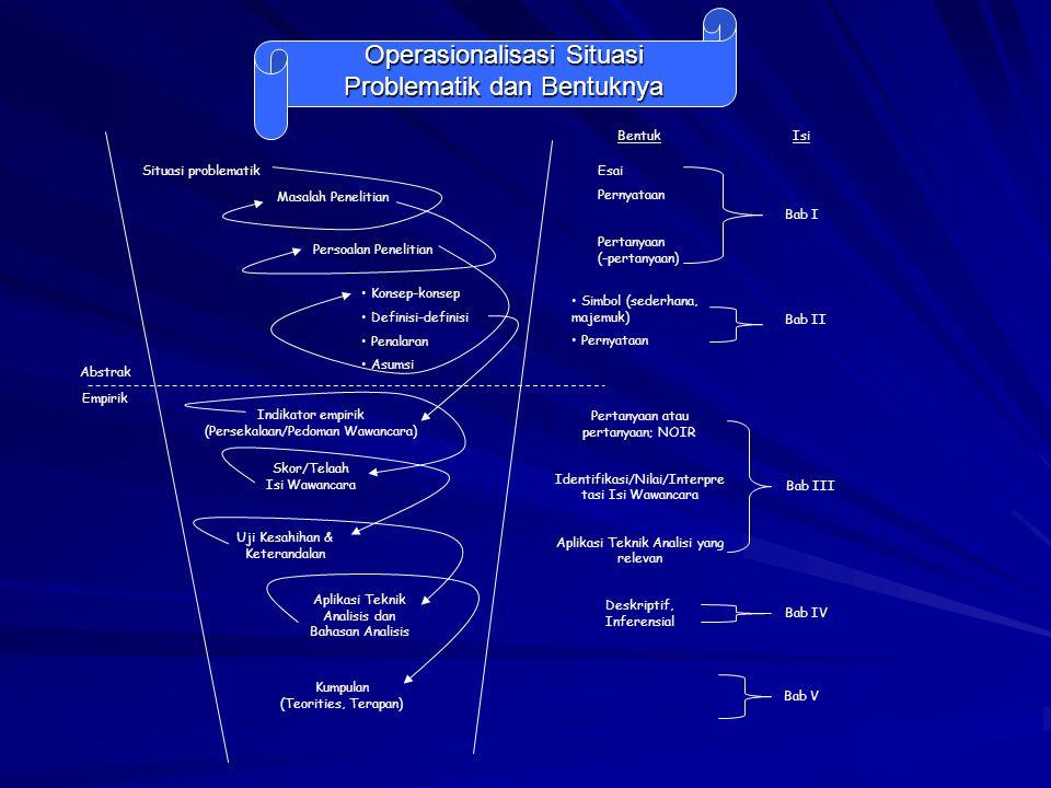 Operasionalisasi Situasi Problematik dan Bentuknya