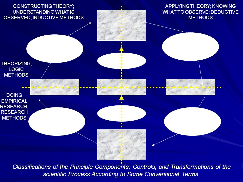 CONSTRUCTING THEORY; UNDERSTANDING WHAT IS OBSERVED; INDUCTIVE METHODS