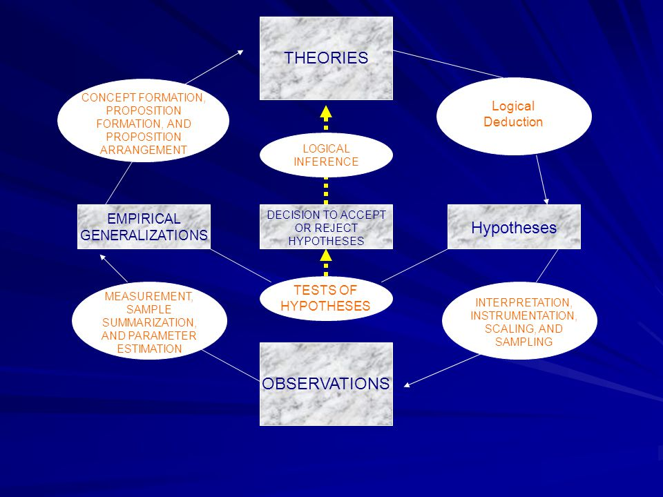 THEORIES Hypotheses OBSERVATIONS EMPIRICAL GENERALIZATIONS