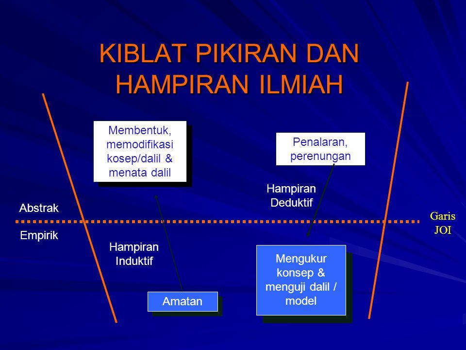 KIBLAT PIKIRAN DAN HAMPIRAN ILMIAH