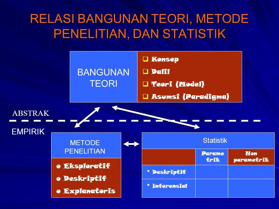 RELASI BANGUNAN TEORI, METODE PENELITIAN, DAN STATISTIK