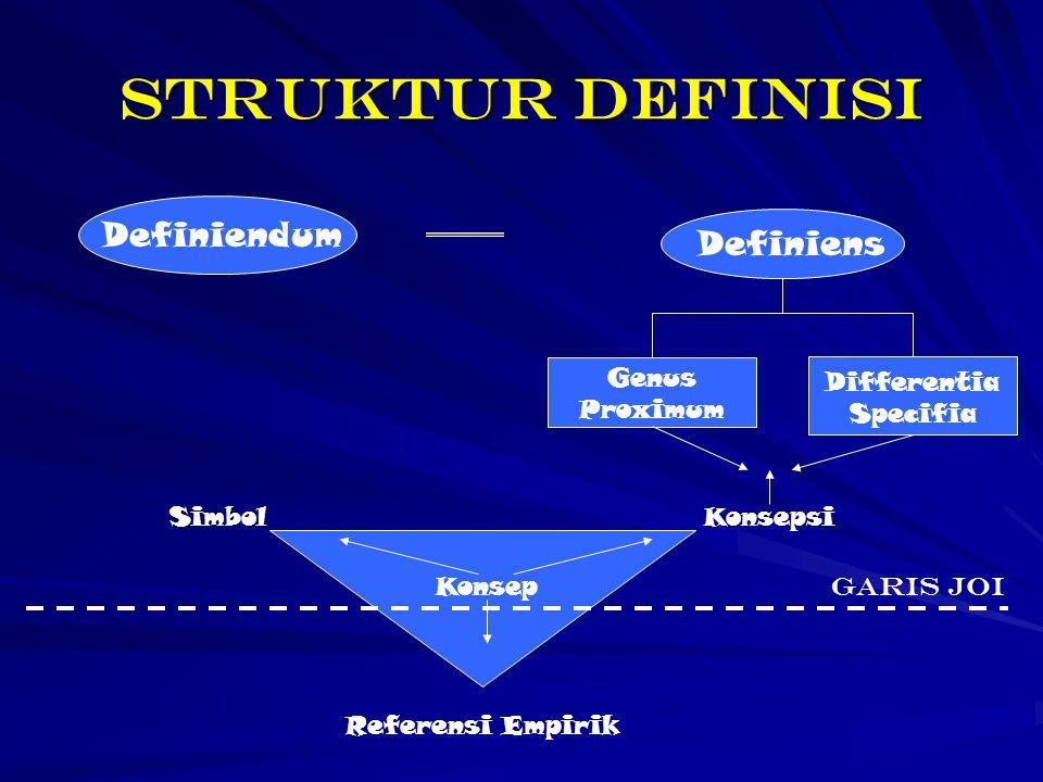 STRUKTUR DEFINISI Definiendum Definiens Genus Proximum