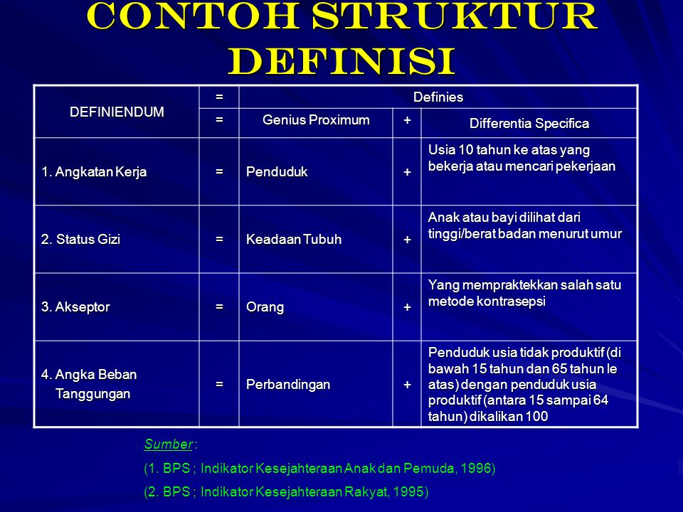 Contoh struktur definisi