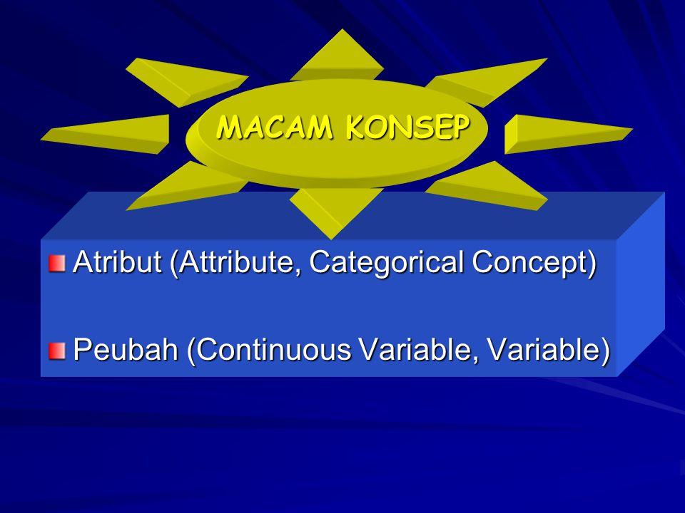 MACAM KONSEP Atribut (Attribute, Categorical Concept) Peubah (Continuous Variable, Variable)