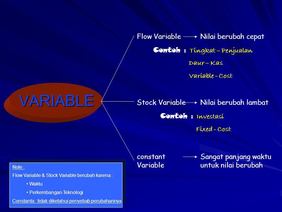VARIABLE Flow Variable Nilai berubah cepat
