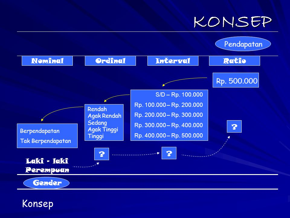 KONSEP Konsep Pendapatan Nominal Ordinal Interval Ratio Rp. 500.000
