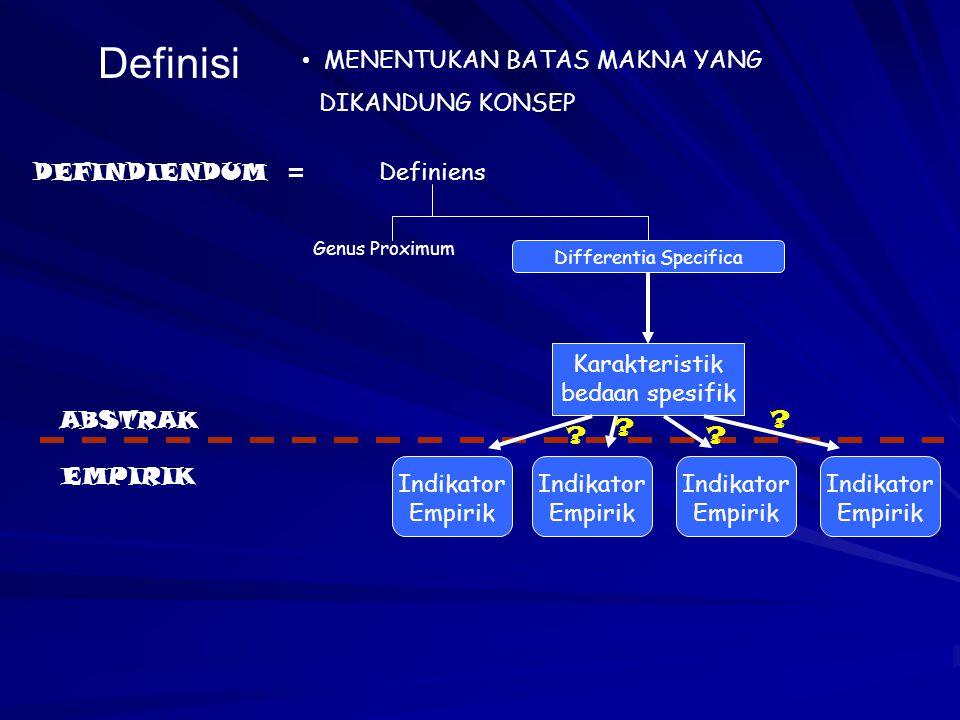 Definisi MENENTUKAN BATAS MAKNA YANG DIKANDUNG KONSEP DEFINDIENDUM =