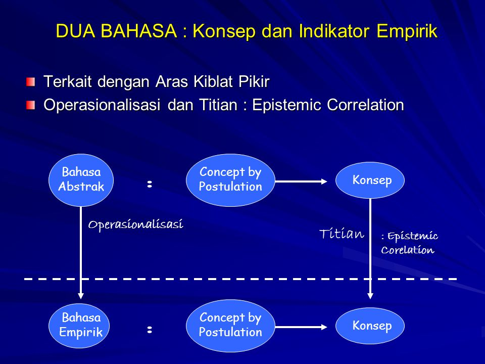 DUA BAHASA : Konsep dan Indikator Empirik
