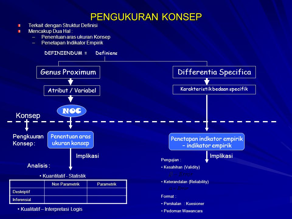 PENGUKURAN KONSEP Genus Proximum Differentia Specifica NOC Konsep