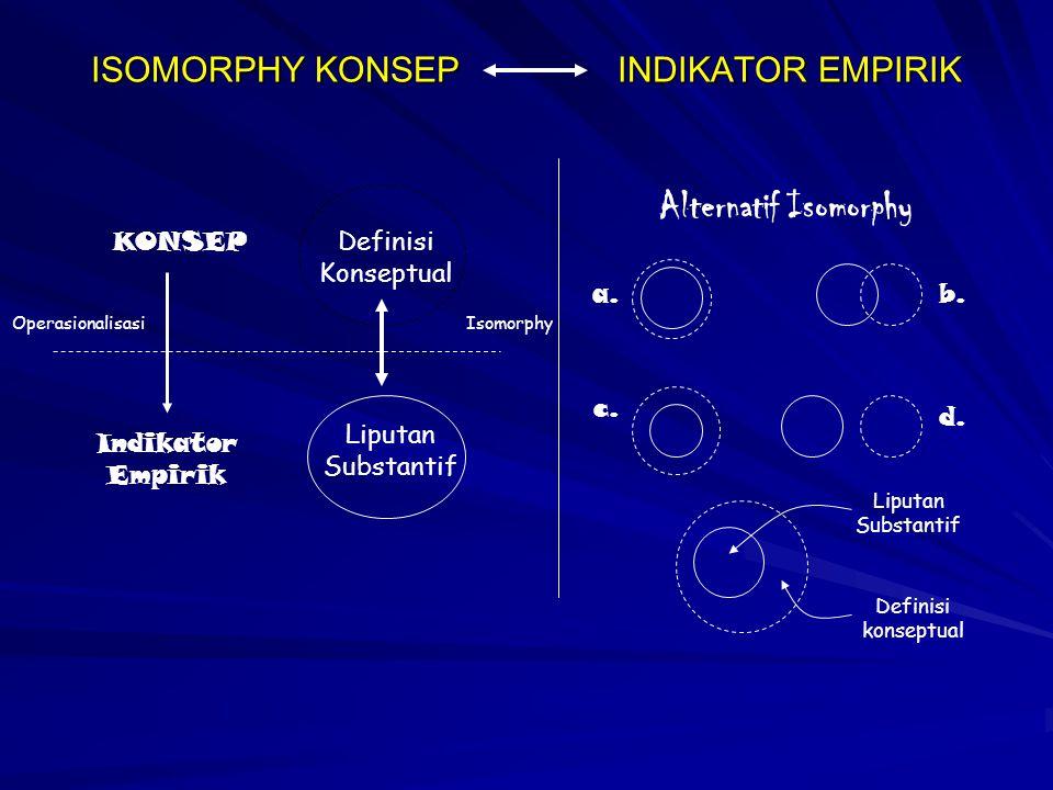 ISOMORPHY KONSEP INDIKATOR EMPIRIK