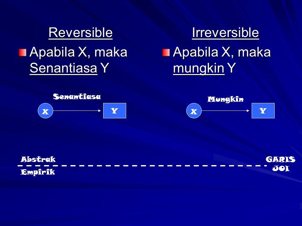 Apabila X, maka Senantiasa Y Irreversible Apabila X, maka mungkin Y