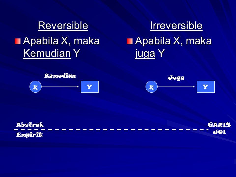 Apabila X, maka Kemudian Y Irreversible Apabila X, maka juga Y
