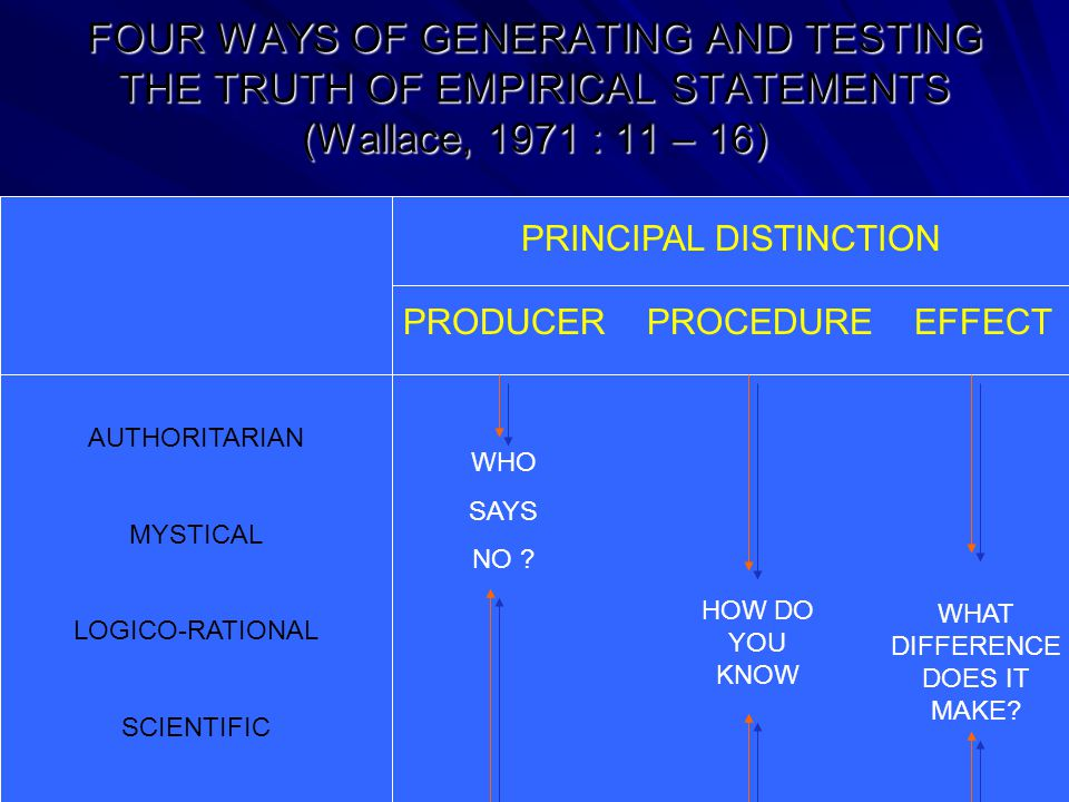 FOUR WAYS OF GENERATING AND TESTING THE TRUTH OF EMPIRICAL STATEMENTS (Wallace, 1971 : 11 – 16)