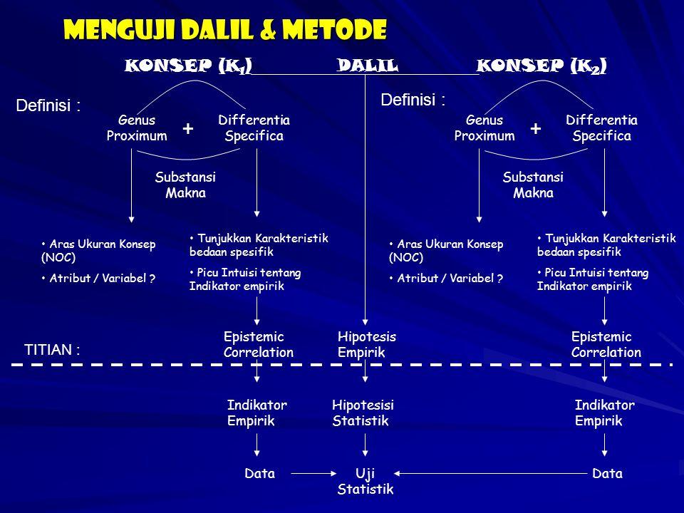 Menguji dalil & metode KONSEP (K1) DALIL KONSEP (K2) Definisi :