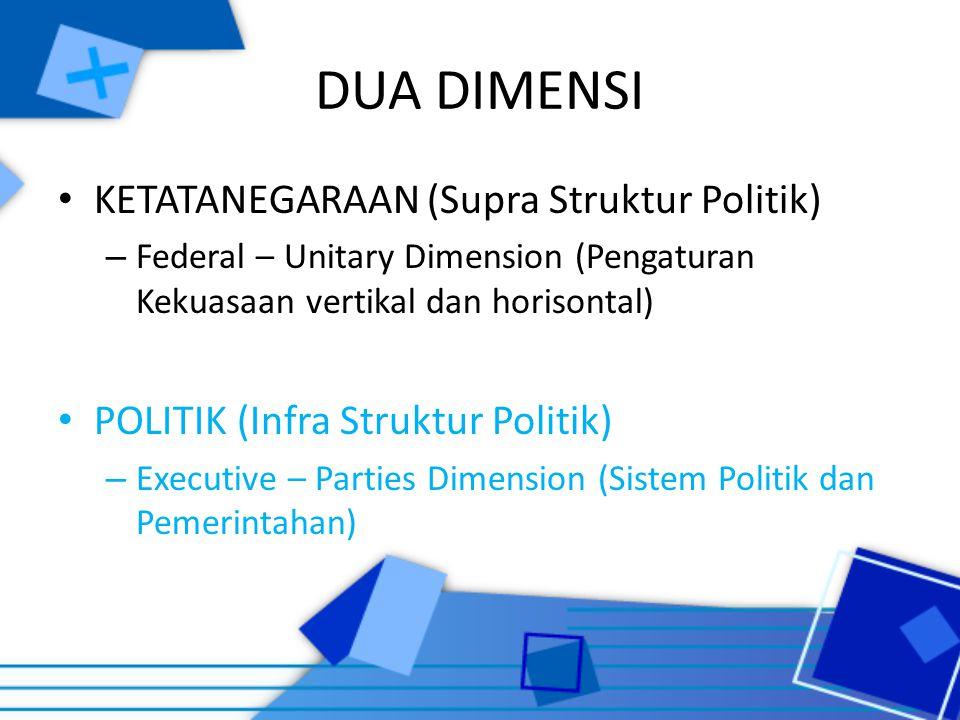 DUA DIMENSI KETATANEGARAAN (Supra Struktur Politik)