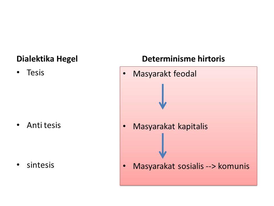 Dialektika Hegel Determinisme hirtoris. Tesis. Anti tesis. sintesis. Masyarakt feodal. Masyarakat kapitalis.