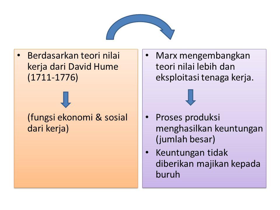 Berdasarkan teori nilai kerja dari David Hume (1711-1776)