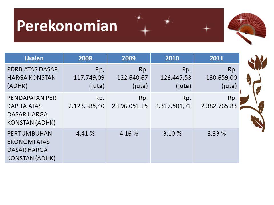Perekonomian Uraian. 2008. 2009. 2010. 2011. PDRB ATAS DASAR HARGA KONSTAN (ADHK) Rp, 117.749,09 (juta)