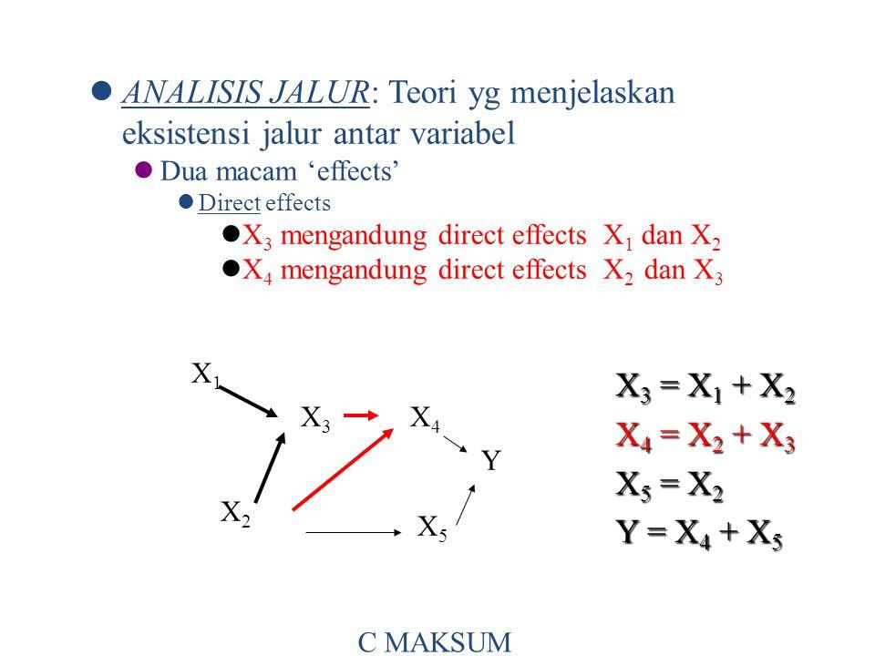 ANALISIS JALUR: Teori yg menjelaskan eksistensi jalur antar variabel