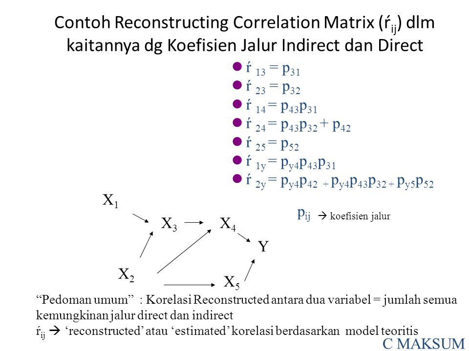 Contoh Reconstructing Correlation Matrix (ŕij) dlm kaitannya dg Koefisien Jalur Indirect dan Direct