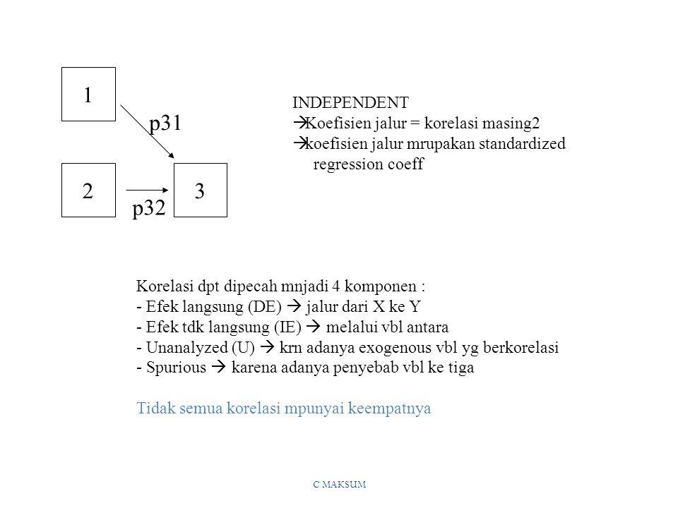 1 p31 2 3 p32 INDEPENDENT Koefisien jalur = korelasi masing2