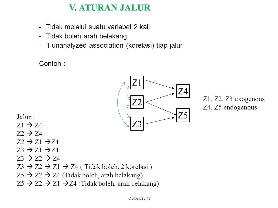 V. ATURAN JALUR Z1 Z4 Z2 Z5 Z3 Tidak melalui suatu variabel 2 kali