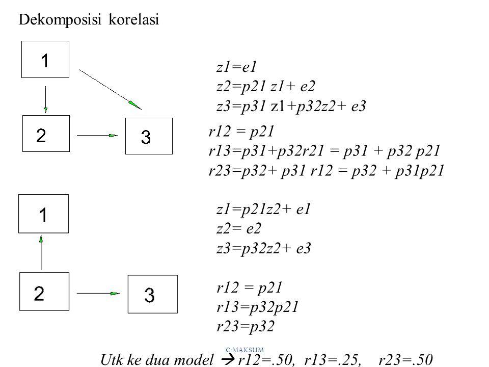 Utk ke dua model  r12=.50, r13=.25, r23=.50