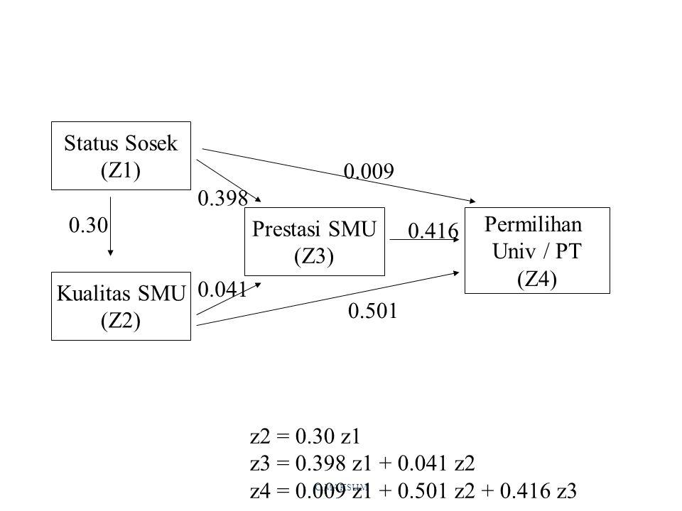 Status Sosek (Z1) 0.009 0.398 0.30 Prestasi SMU (Z3) Permilihan