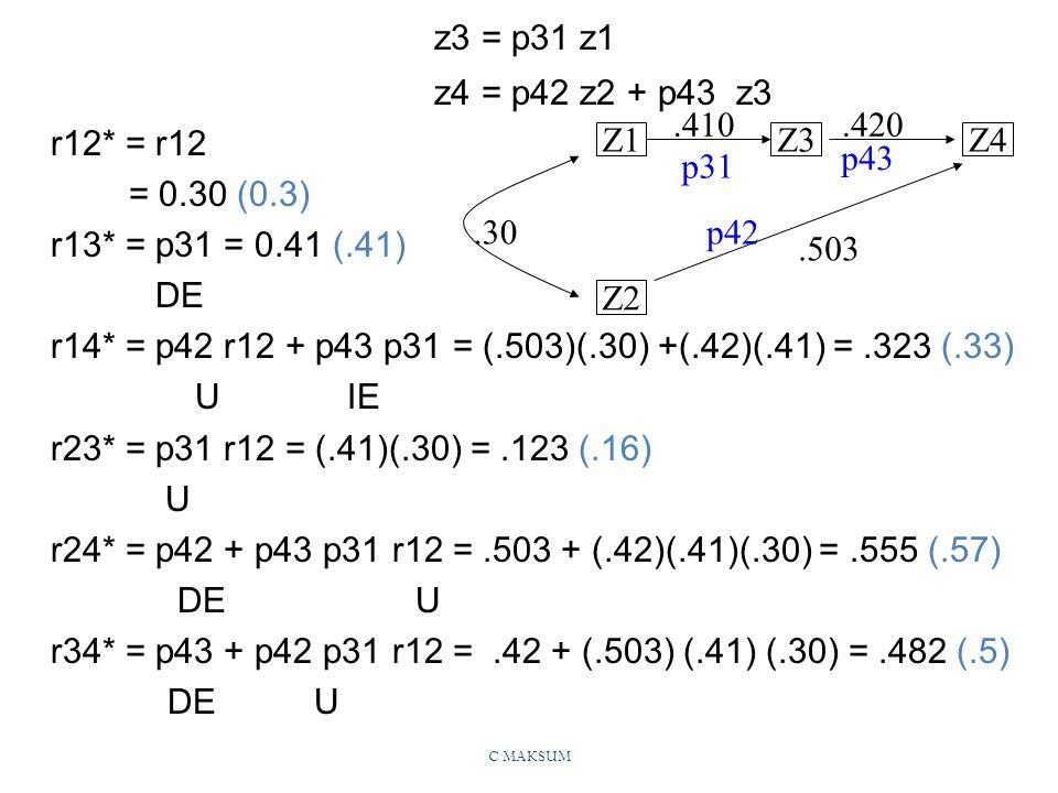 z3 = p31 z1 z4 = p42 z2 + p43 z3. r12* = r12. = 0.30 (0.3) r13* = p31 = 0.41 (.41) DE.